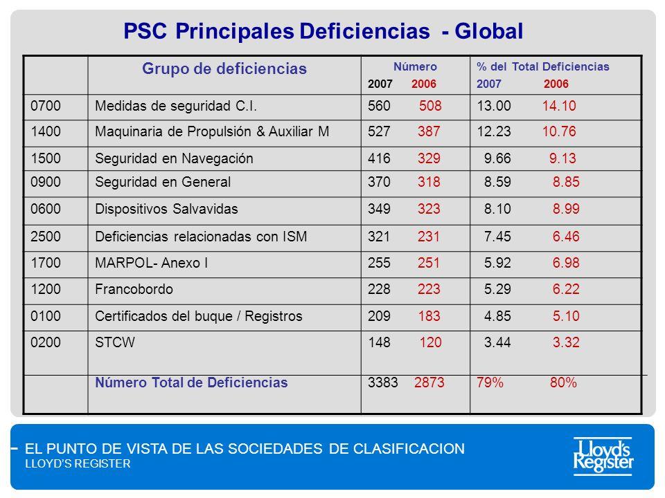 PSC Principales Deficiencias - Global