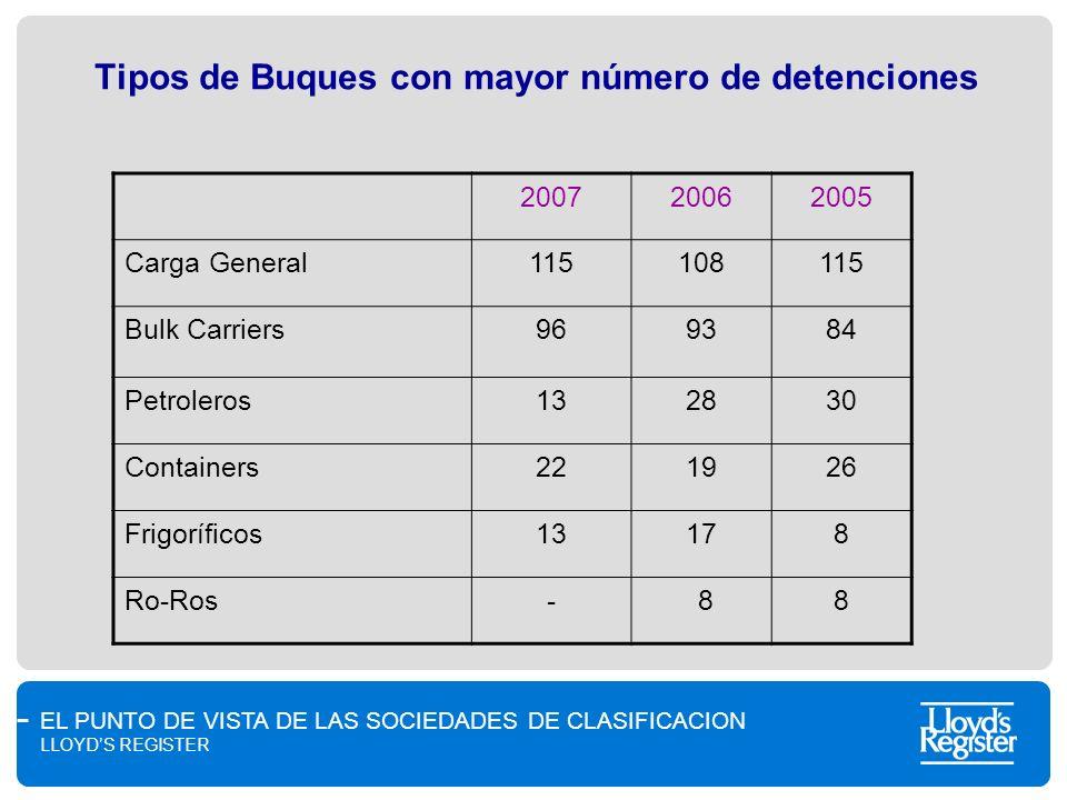 Tipos de Buques con mayor número de detenciones