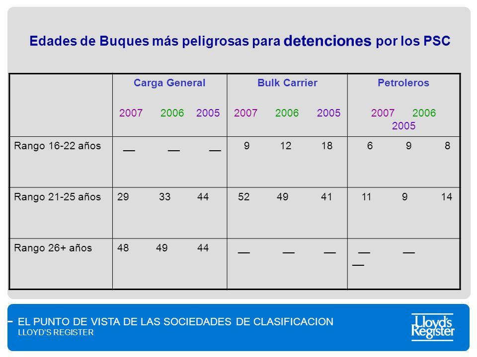 Edades de Buques más peligrosas para detenciones por los PSC