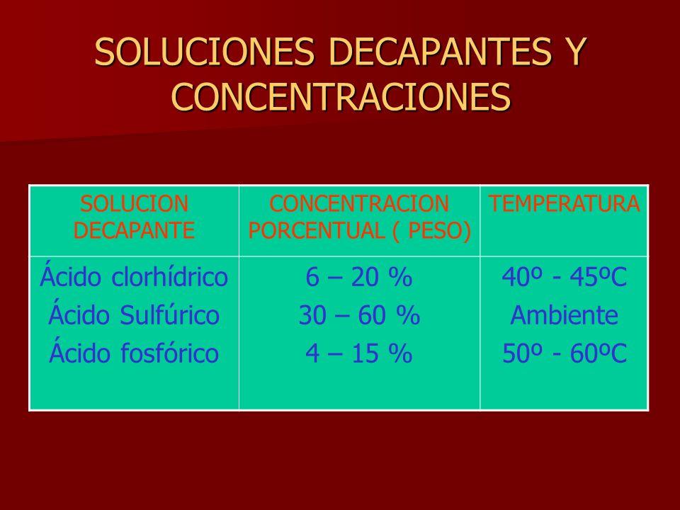SOLUCIONES DECAPANTES Y CONCENTRACIONES