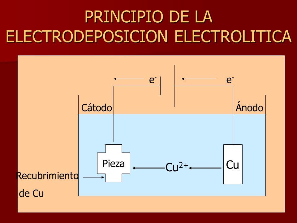 PRINCIPIO DE LA ELECTRODEPOSICION ELECTROLITICA