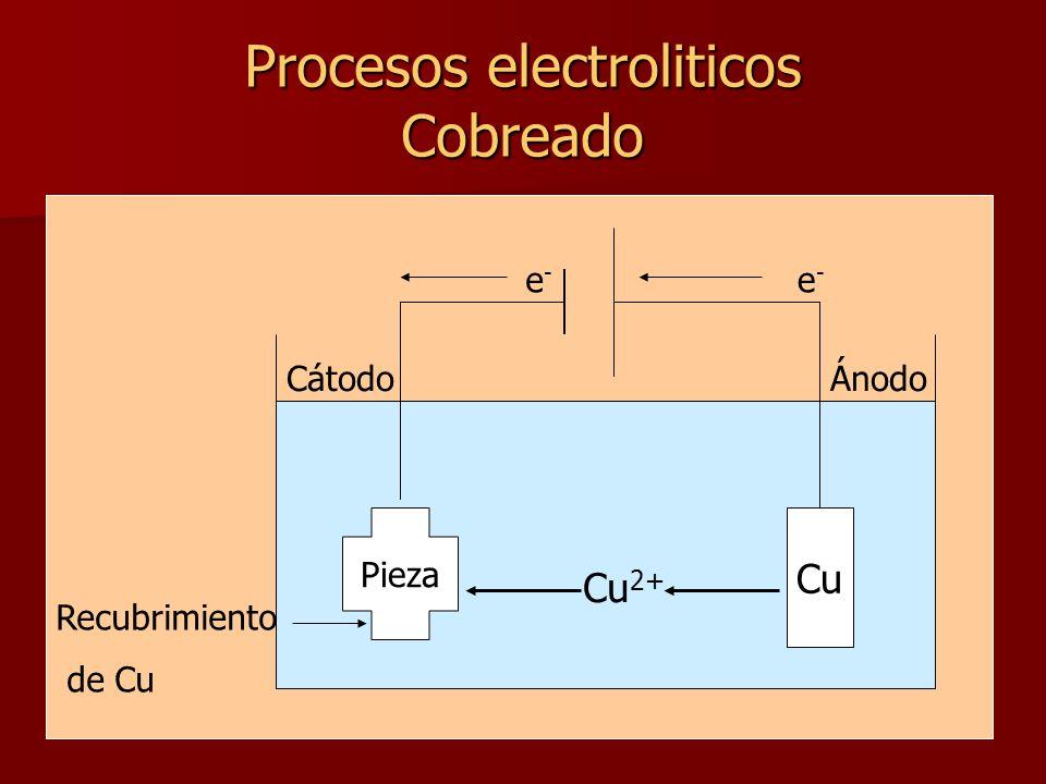 Procesos electroliticos Cobreado