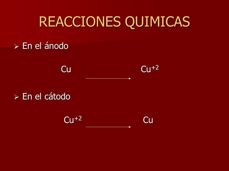 REACCIONES QUIMICAS En el ánodo. Cu Cu+2.