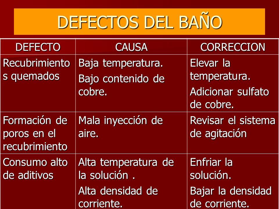DEFECTOS DEL BAÑO DEFECTO CAUSA CORRECCION Recubrimientos quemados