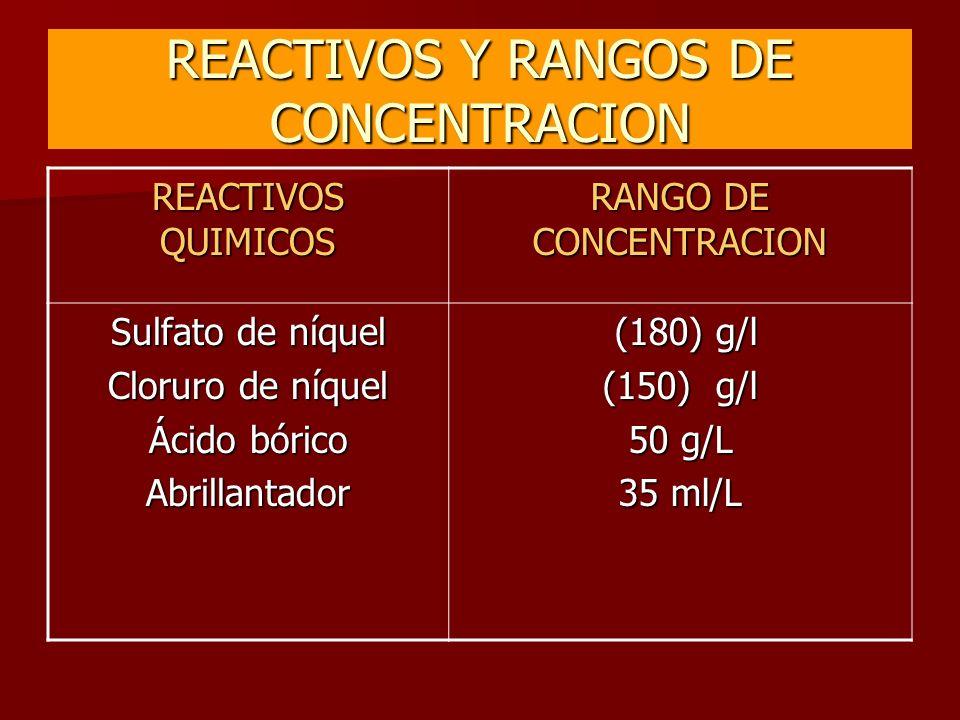 REACTIVOS Y RANGOS DE CONCENTRACION
