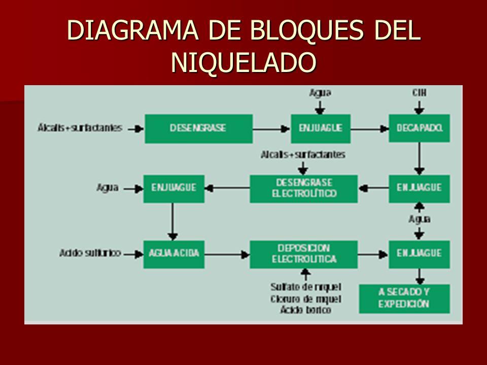 DIAGRAMA DE BLOQUES DEL NIQUELADO
