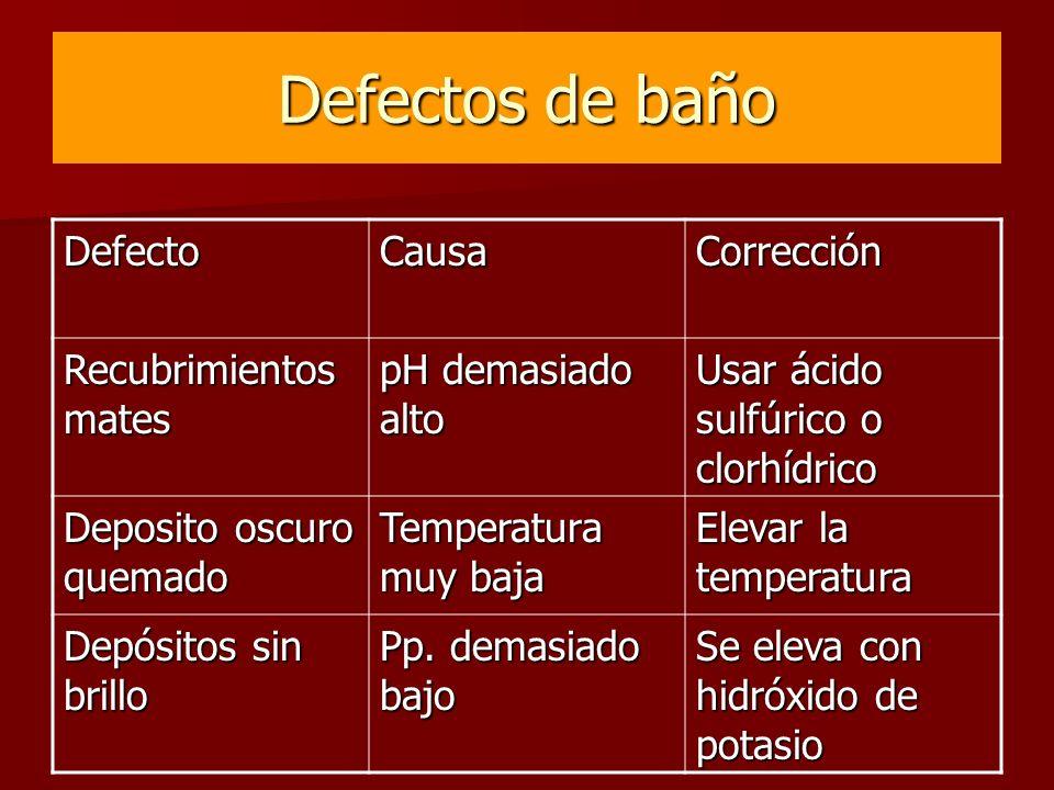 Defectos de baño Defecto Causa Corrección Recubrimientos mates