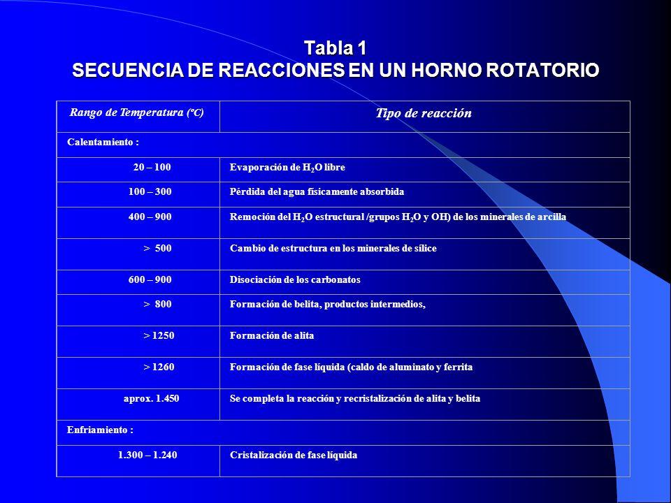Tabla 1 SECUENCIA DE REACCIONES EN UN HORNO ROTATORIO