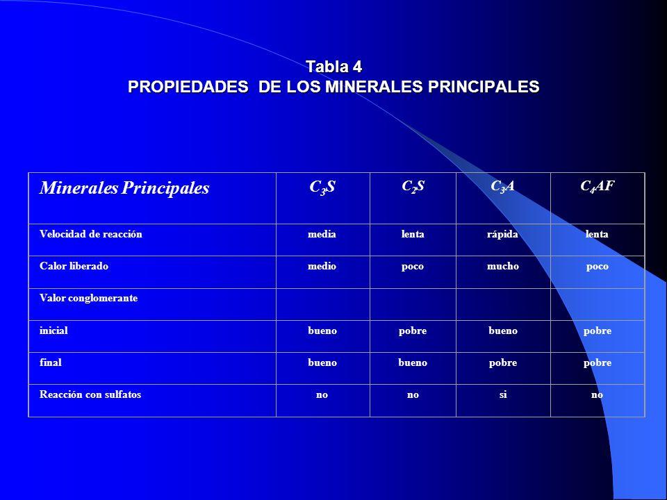 Tabla 4 PROPIEDADES DE LOS MINERALES PRINCIPALES