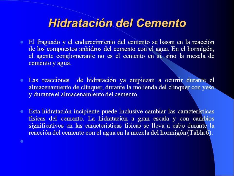 Hidratación del Cemento