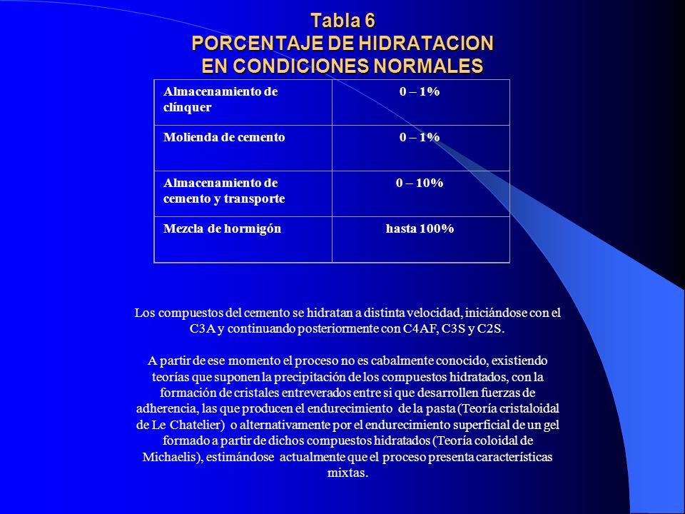 Tabla 6 PORCENTAJE DE HIDRATACION EN CONDICIONES NORMALES