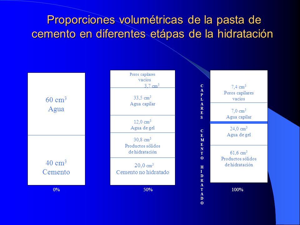 Proporciones volumétricas de la pasta de cemento en diferentes etápas de la hidratación