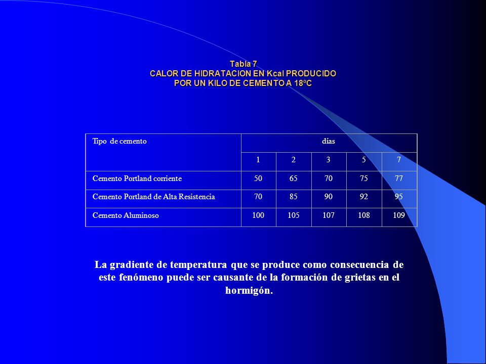 Tabla 7 CALOR DE HIDRATACION EN Kcal PRODUCIDO POR UN KILO DE CEMENTO A 18ºC