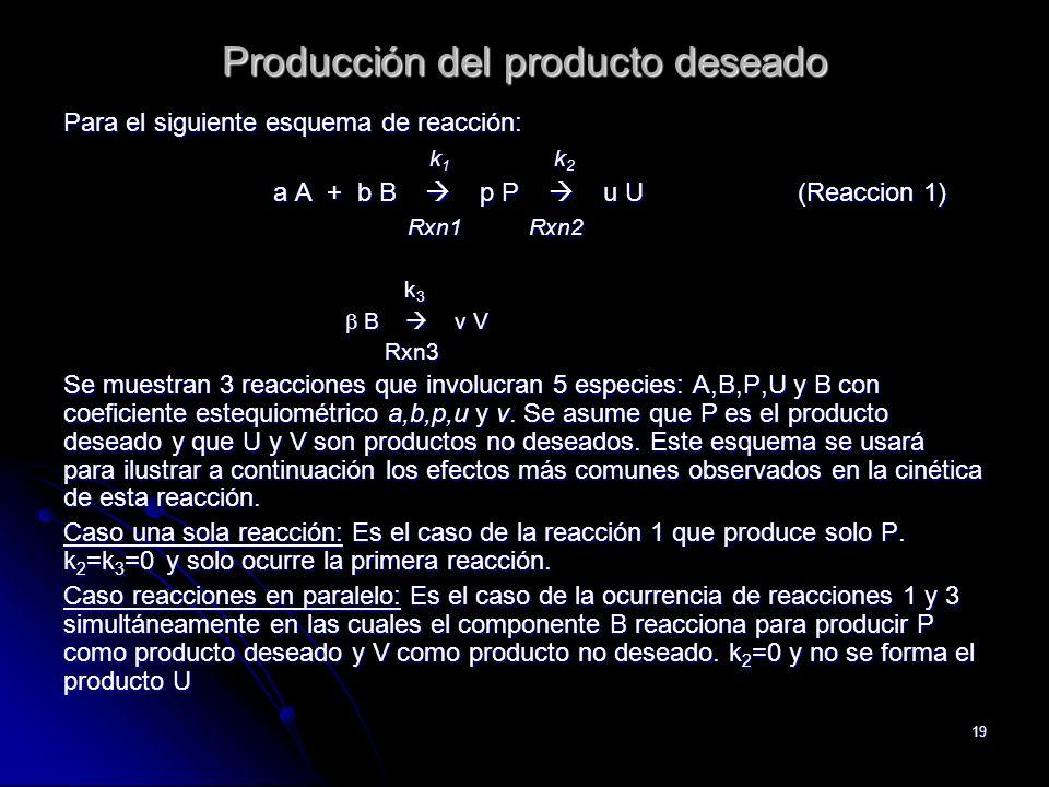 Producción del producto deseado
