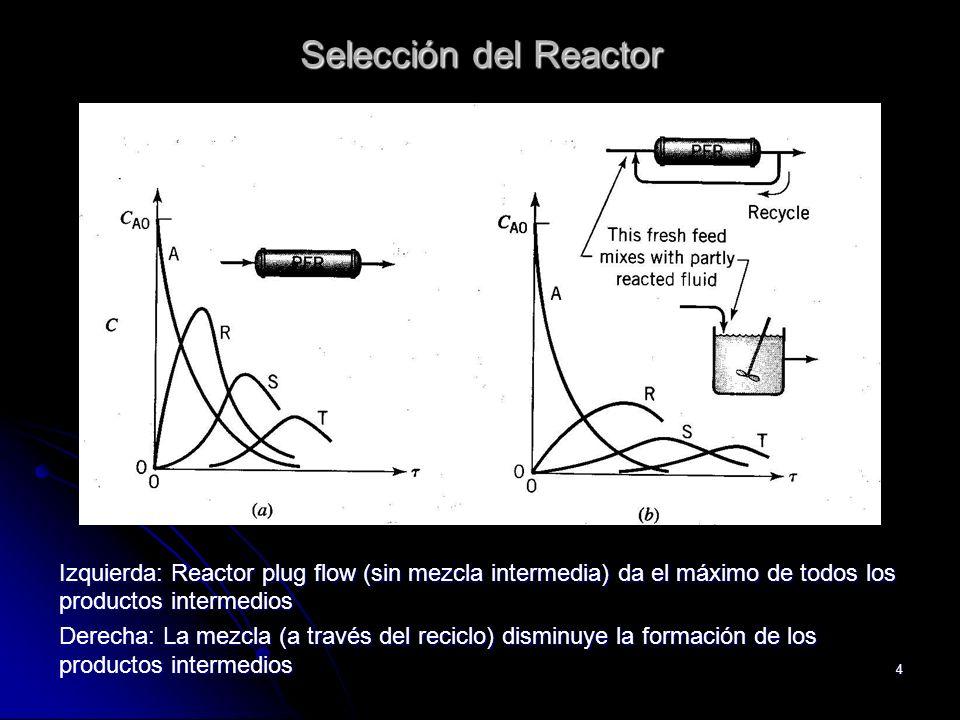 Selección del Reactor Izquierda: Reactor plug flow (sin mezcla intermedia) da el máximo de todos los productos intermedios.