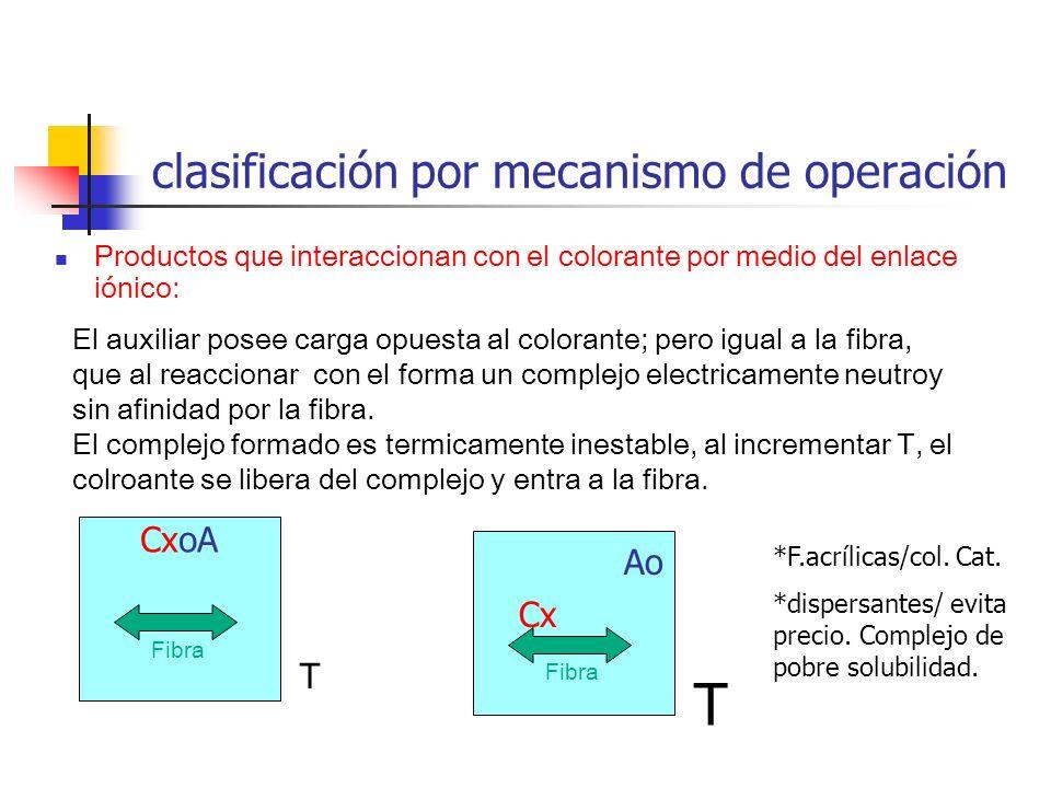 clasificación por mecanismo de operación