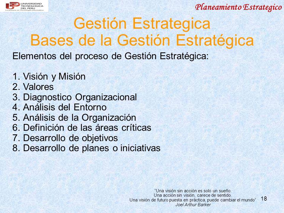 Bases de la Gestión Estratégica