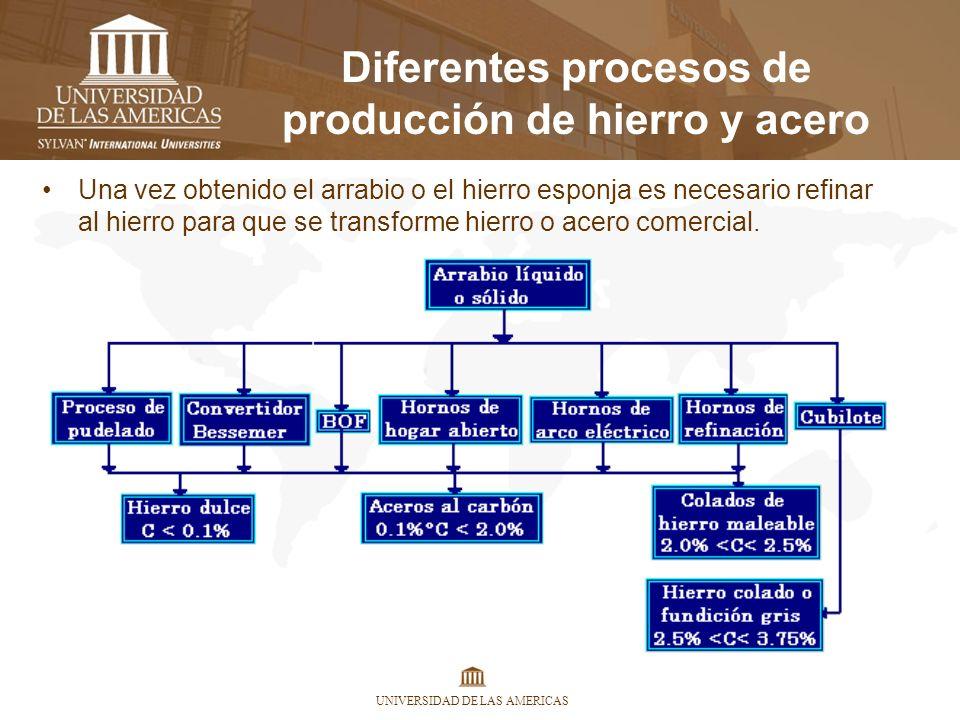 Diferentes procesos de producción de hierro y acero