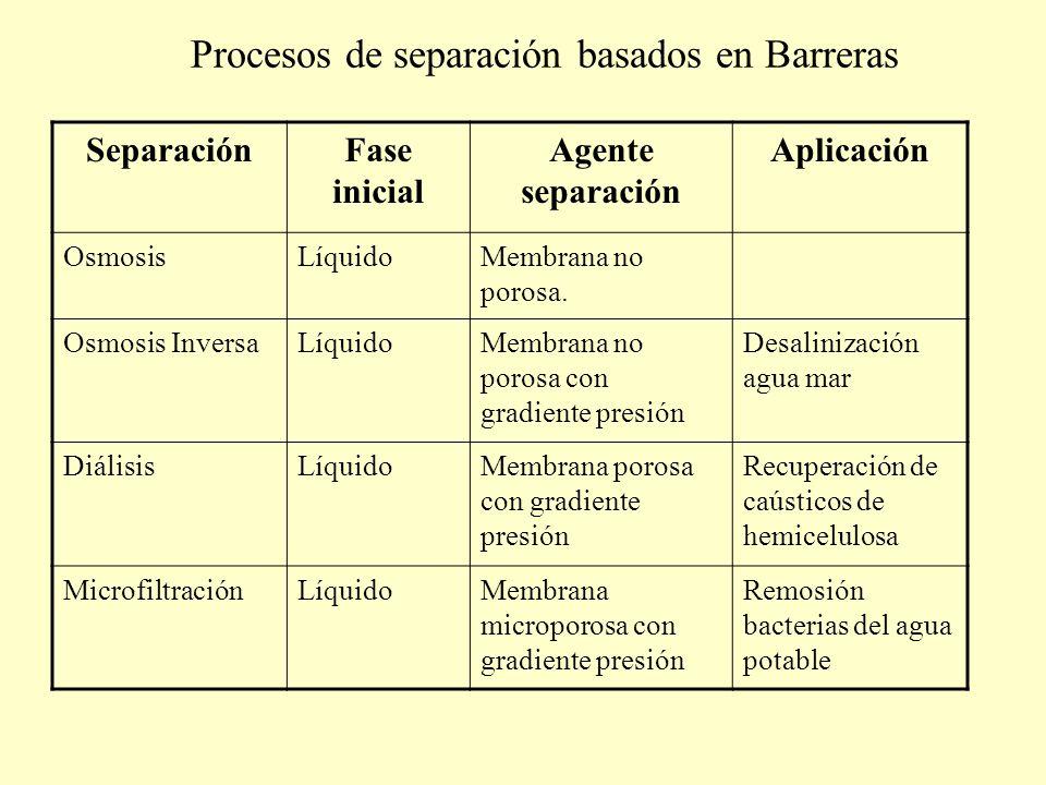Procesos de separación basados en Barreras