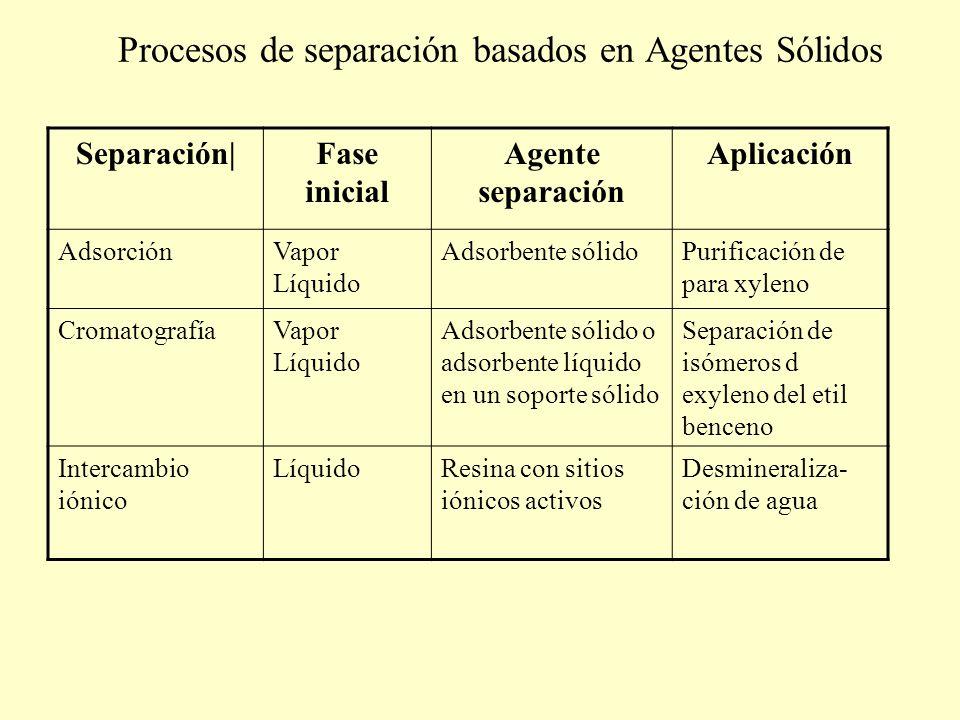 Procesos de separación basados en Agentes Sólidos