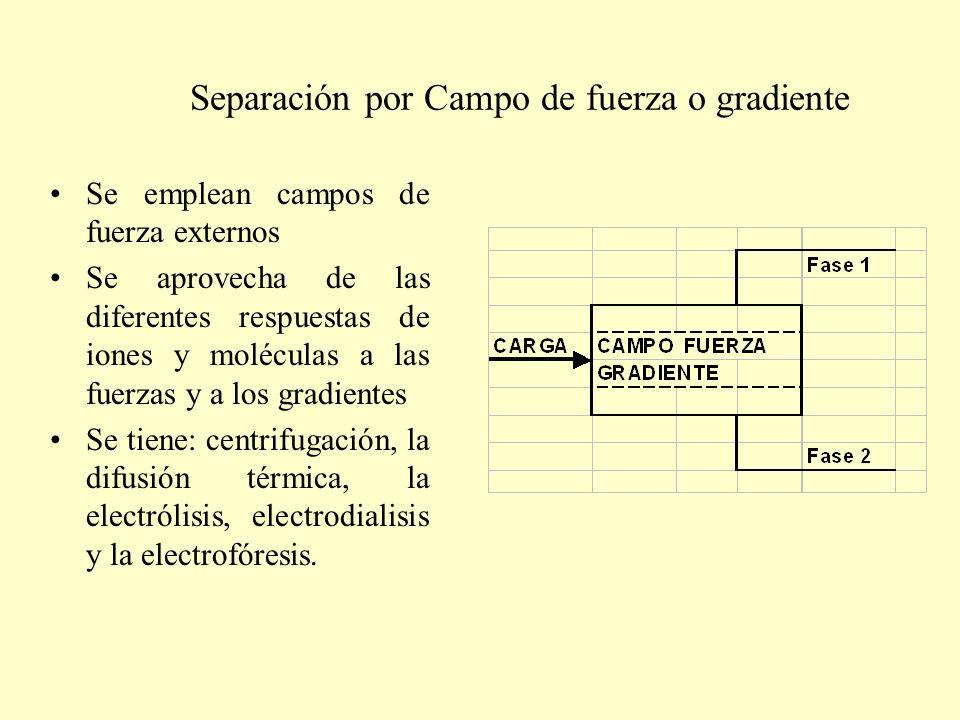 Separación por Campo de fuerza o gradiente
