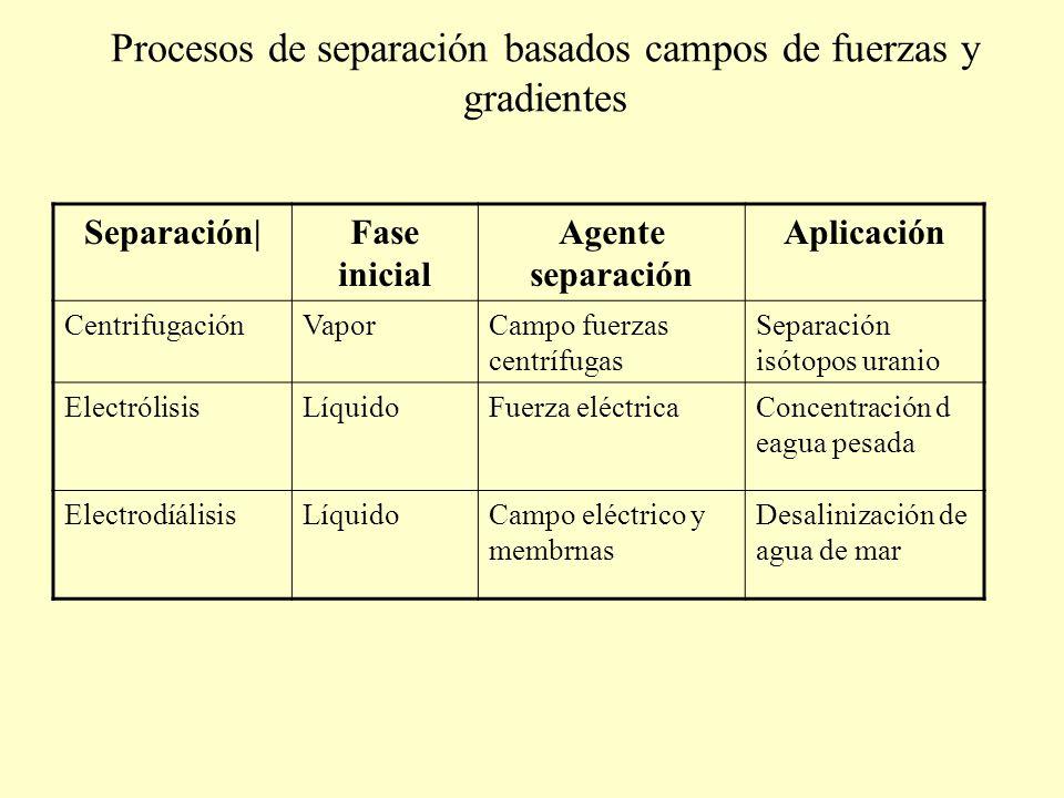 Procesos de separación basados campos de fuerzas y gradientes