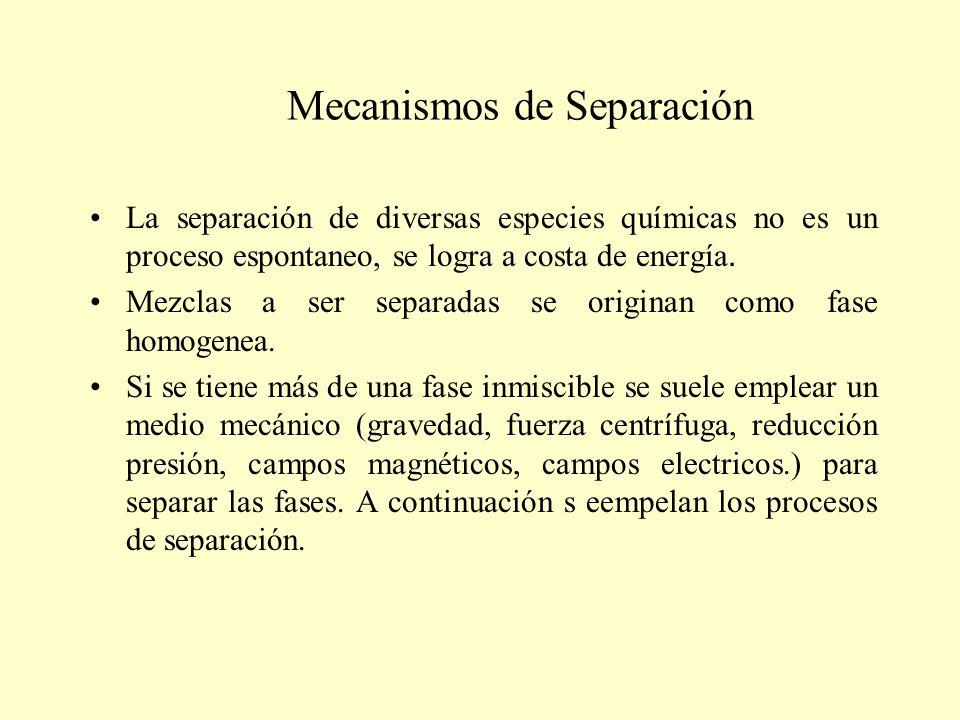 Mecanismos de Separación