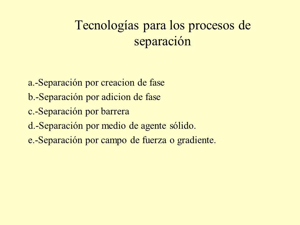 Tecnologías para los procesos de separación