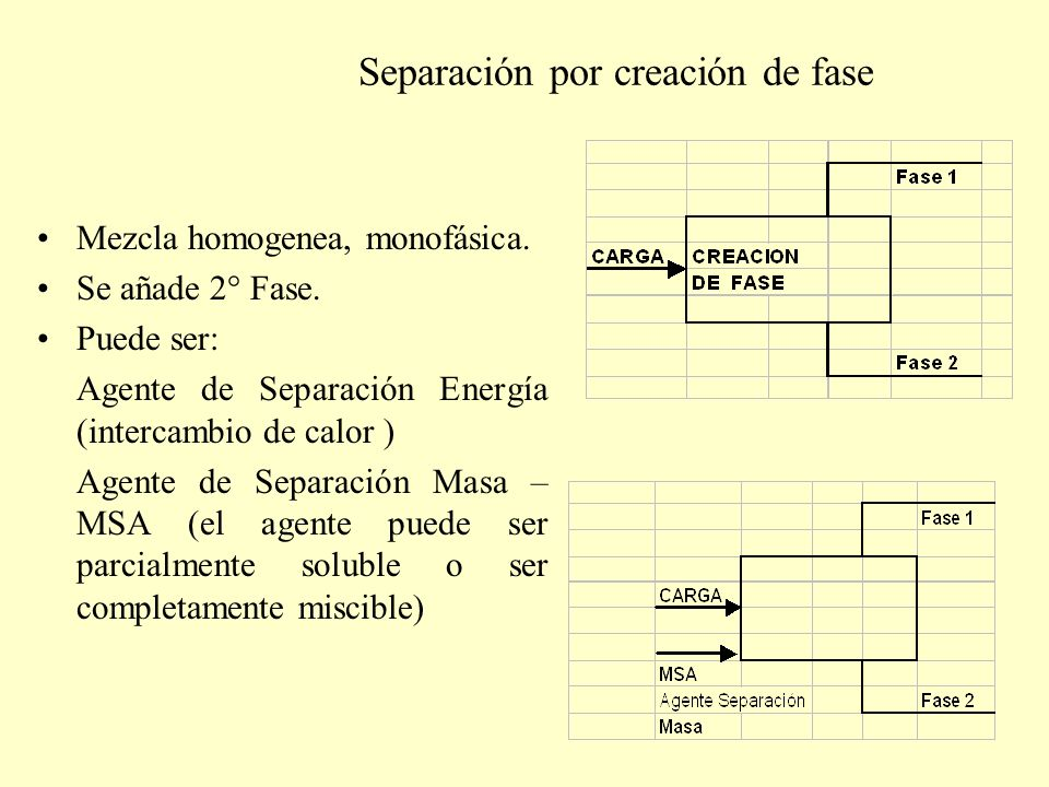 Separación por creación de fase