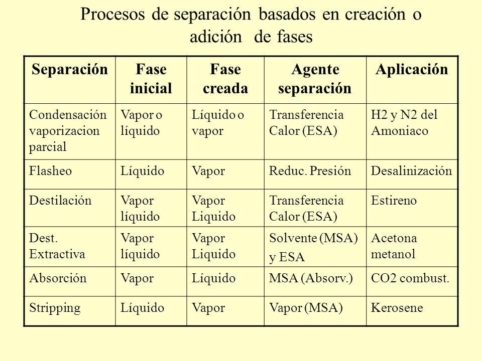 Procesos de separación basados en creación o adición de fases