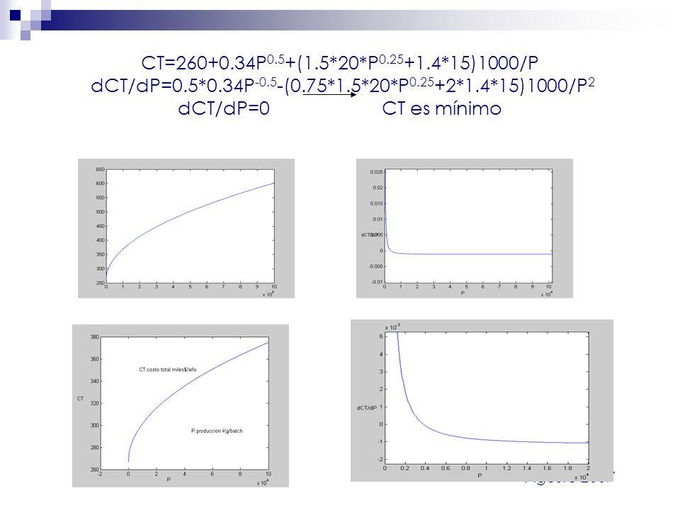 CT=260+0. 34P0. 5+(1. 5. 20. P0. 25+1. 4. 15)1000/P dCT/dP=0. 5. 34P-0