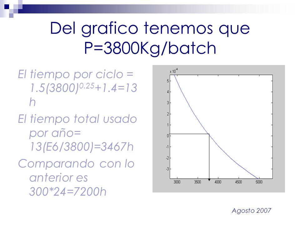 Del grafico tenemos que P=3800Kg/batch