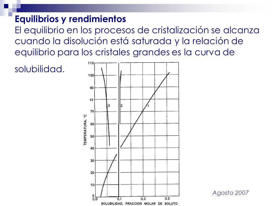Equilibrios y rendimientos El equilibrio en los procesos de cristalización se alcanza cuando la disolución está saturada y la relación de equilibrio para los cristales grandes es la curva de solubilidad.