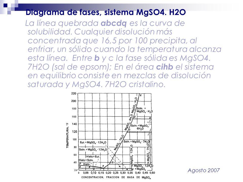 Diagrama de fases, sistema MgSO4. H2O
