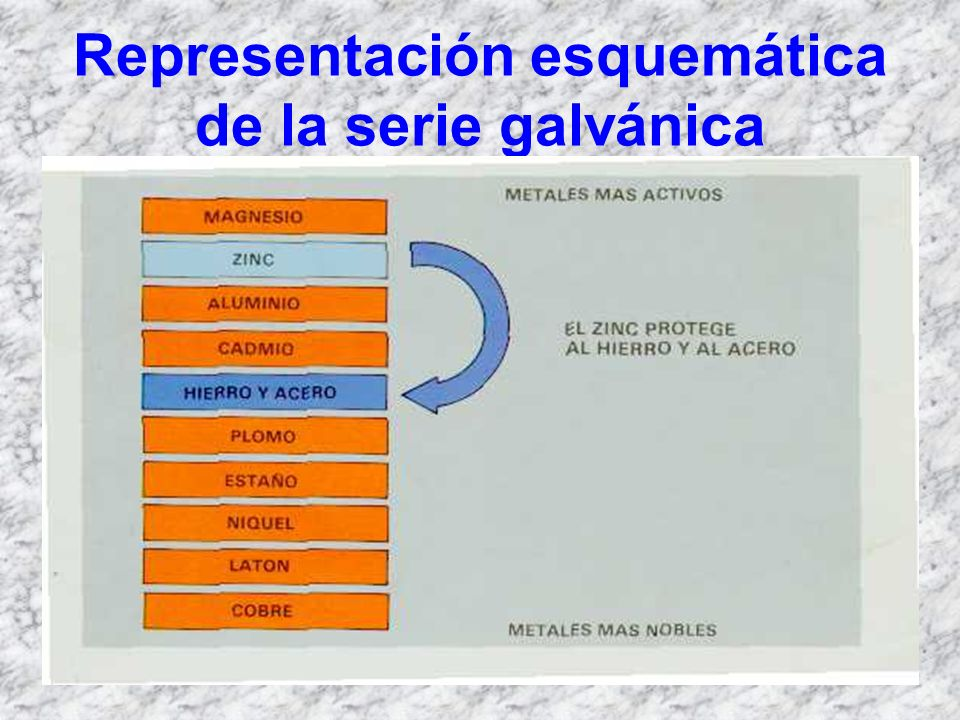 Representación esquemática de la serie galvánica