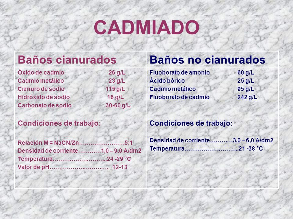 CADMIADO Baños cianurados Baños no cianurados Condiciones de trabajo: