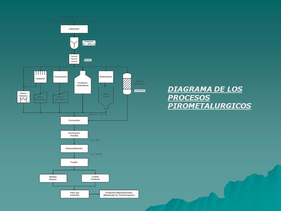 DIAGRAMA DE LOS PROCESOS PIROMETALURGICOS