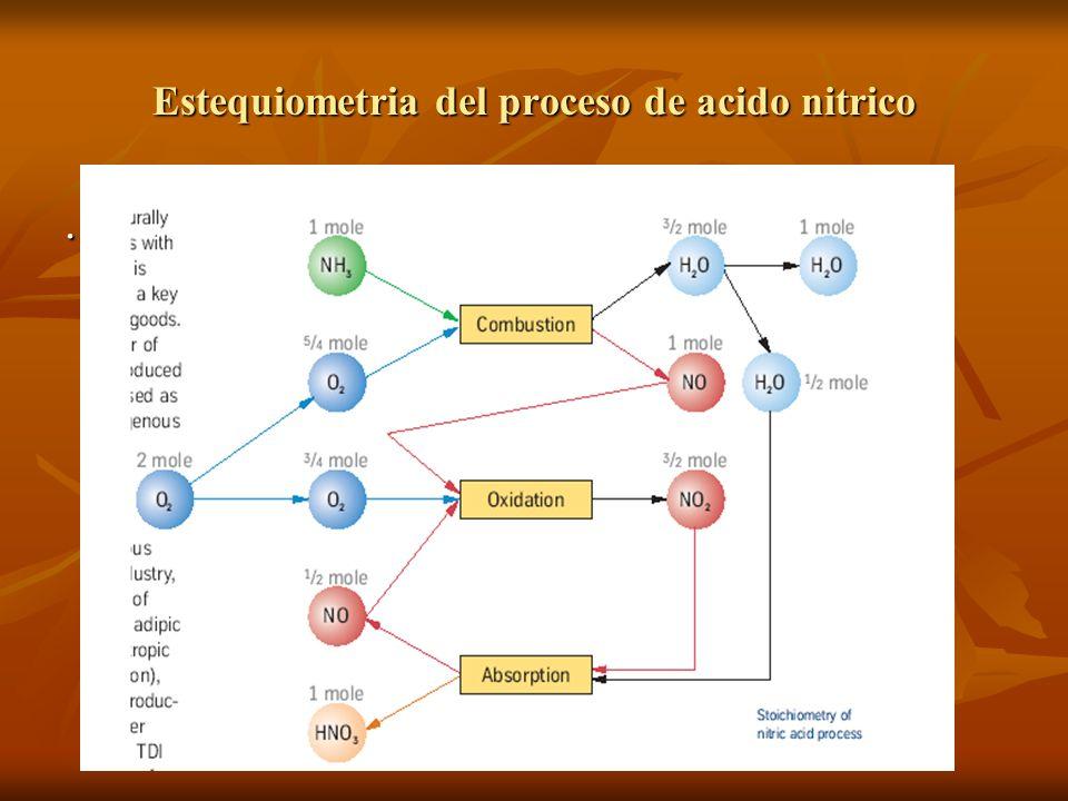 Estequiometria del proceso de acido nitrico