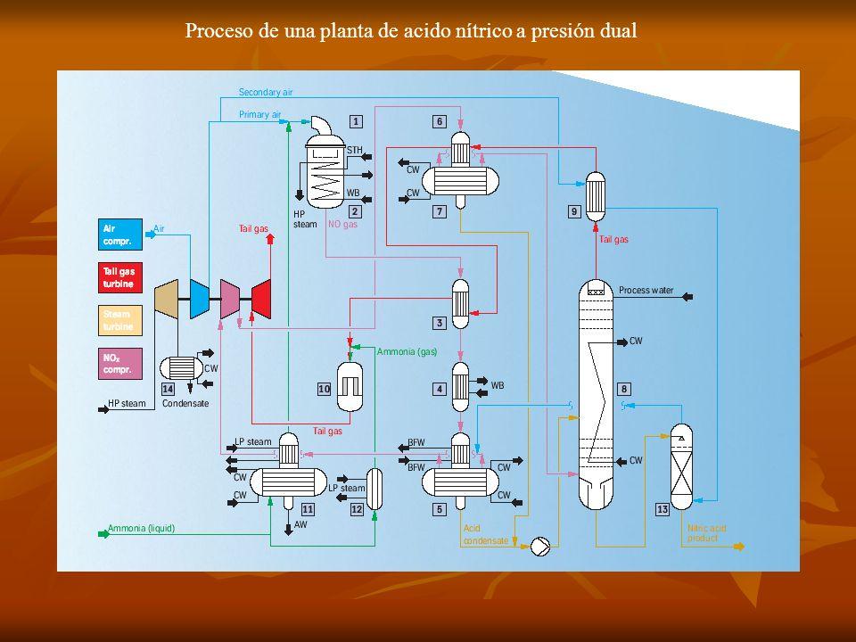 Proceso de una planta de acido nítrico a presión dual