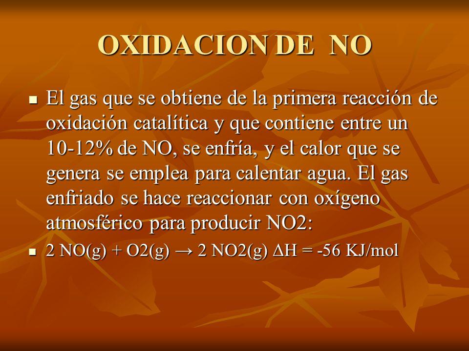 OXIDACION DE NO
