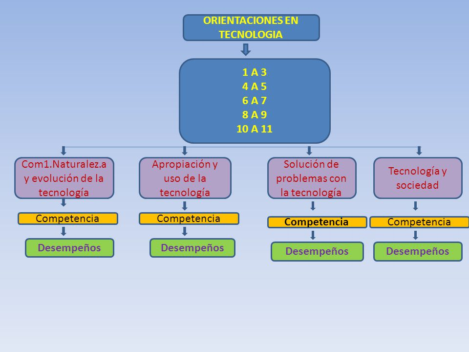 ORIENTACIONES EN TECNOLOGIA