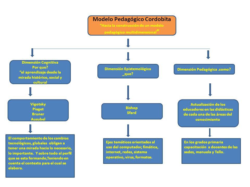 Modelo Pedagógico Cordobita