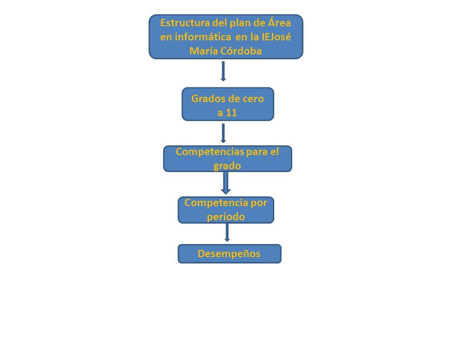 Estructura del plan de Área en informática en la IEJosé María Córdoba