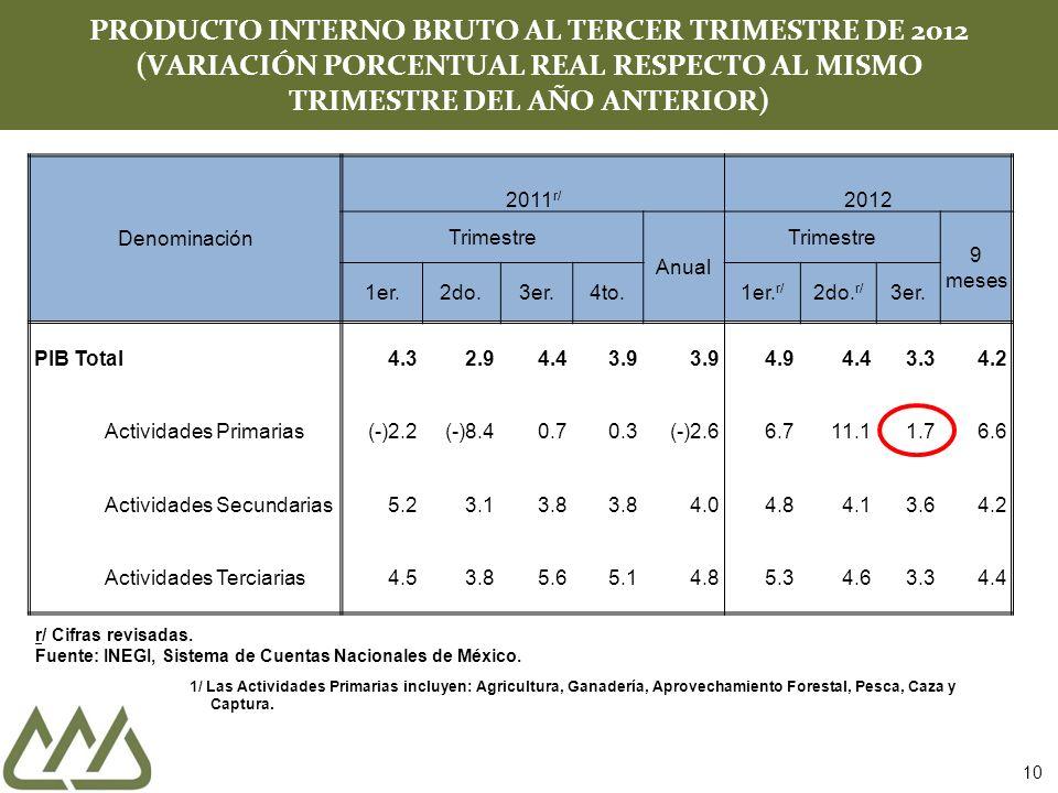 PRODUCTO INTERNO BRUTO AL TERCER TRIMESTRE DE 2012 (VARIACIÓN PORCENTUAL REAL RESPECTO AL MISMO TRIMESTRE DEL AÑO ANTERIOR)
