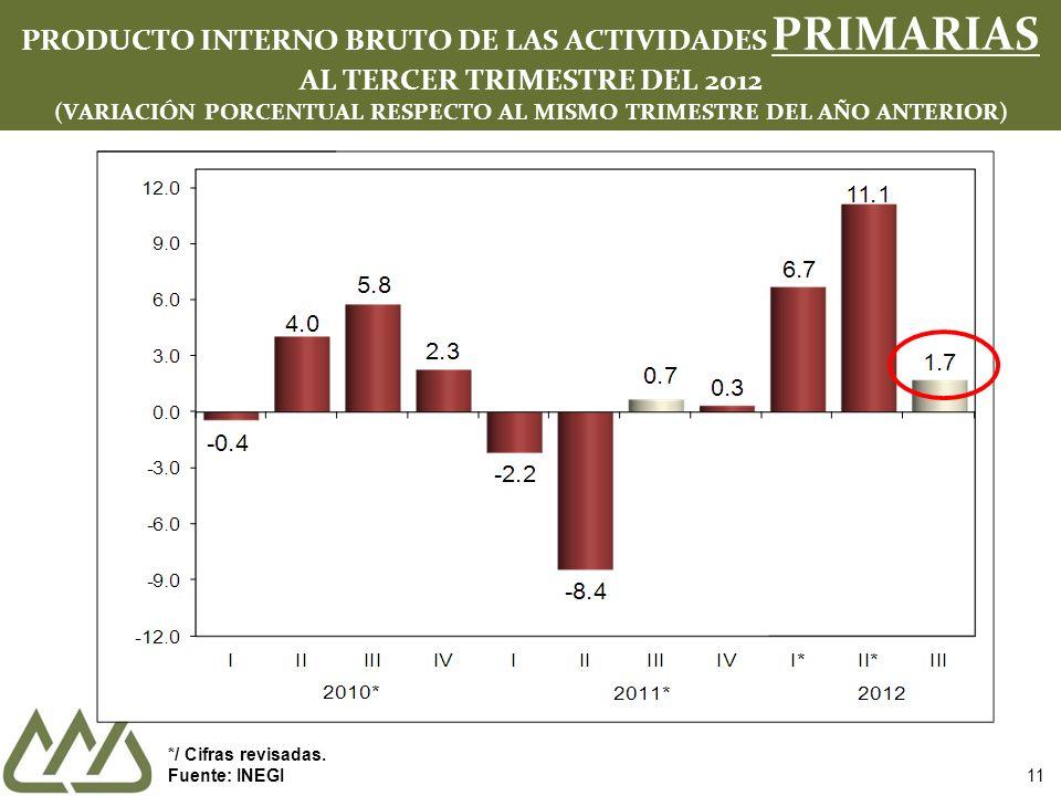 PRODUCTO INTERNO BRUTO DE LAS ACTIVIDADES PRIMARIAS AL TERCER TRIMESTRE DEL 2012 (VARIACIÓN PORCENTUAL RESPECTO AL MISMO TRIMESTRE DEL AÑO ANTERIOR)