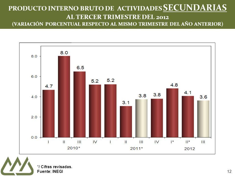 PRODUCTO INTERNO BRUTO DE ACTIVIDADES SECUNDARIAS AL TERCER TRIMESTRE DEL 2012 (VARIACIÓN PORCENTUAL RESPECTO AL MISMO TRIMESTRE DEL AÑO ANTERIOR)