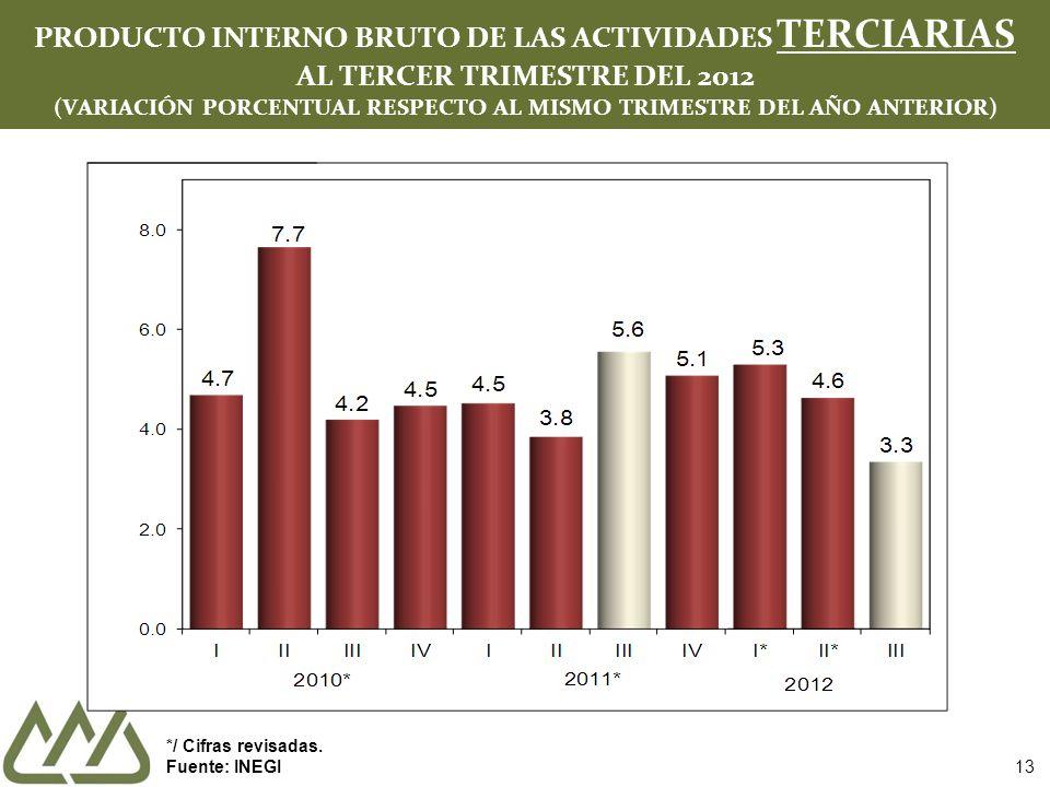 PRODUCTO INTERNO BRUTO DE LAS ACTIVIDADES TERCIARIAS AL TERCER TRIMESTRE DEL 2012 (VARIACIÓN PORCENTUAL RESPECTO AL MISMO TRIMESTRE DEL AÑO ANTERIOR)