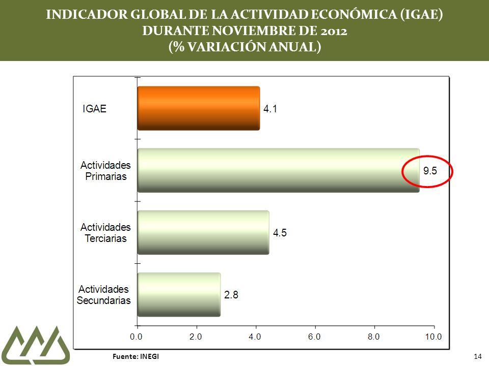 INDICADOR GLOBAL DE LA ACTIVIDAD ECONÓMICA (IGAE) DURANTE NOVIEMBRE DE 2012 (% VARIACIÓN ANUAL)