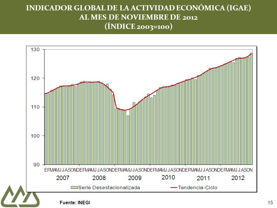 INDICADOR GLOBAL DE LA ACTIVIDAD ECONÓMICA (IGAE) AL MES DE NOVIEMBRE DE 2012 (ÍNDICE 2003=100)
