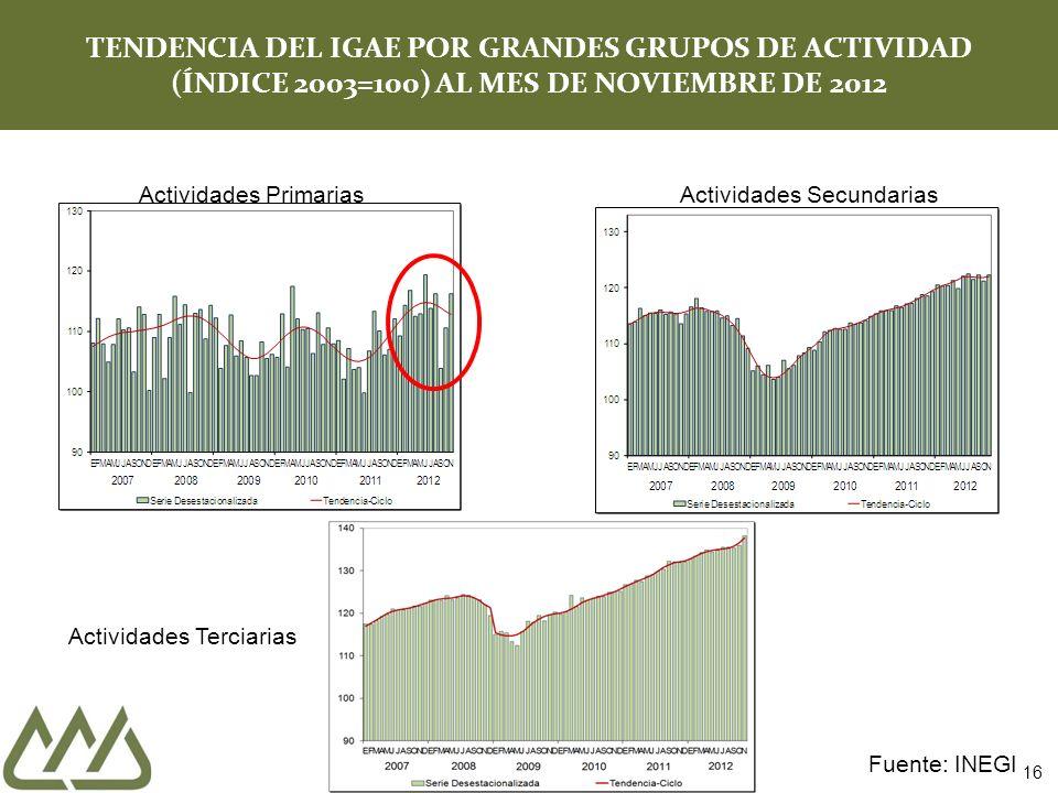 TENDENCIA DEL IGAE POR GRANDES GRUPOS DE ACTIVIDAD (ÍNDICE 2003=100) AL MES DE NOVIEMBRE DE 2012
